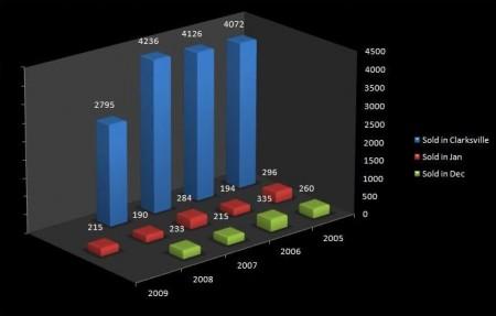 clarksville-market-graphic